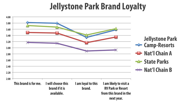 Brand Recognition - Yogi Bear's Jellystone Park Franchise